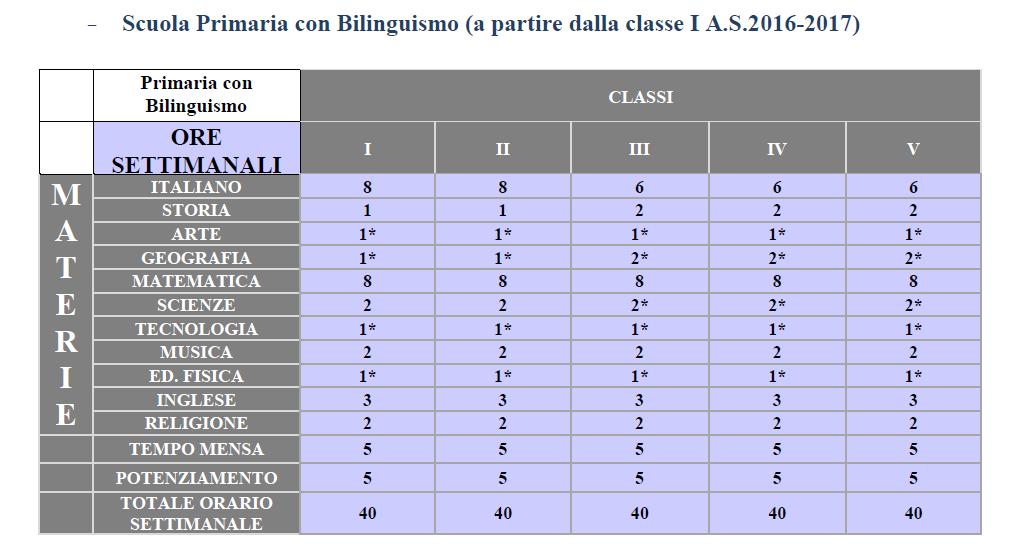 orario_scuola_primaria_bilinguismo